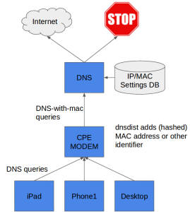 Per device DNS settings: selective parental control