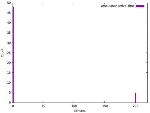 DNS performance metrics: the logarithmic percentile histogram